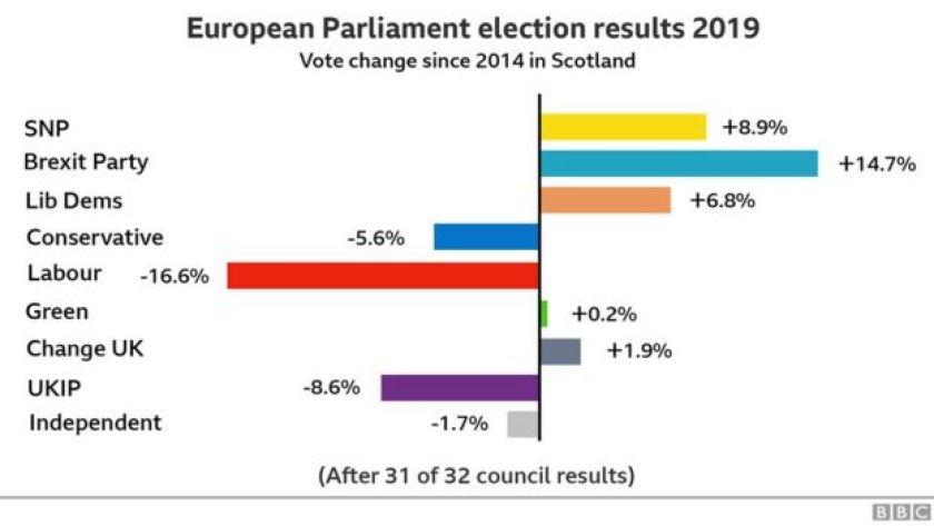 percentage change since last election