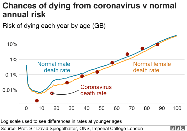 Chances of dying from coronavirus vs normal risk