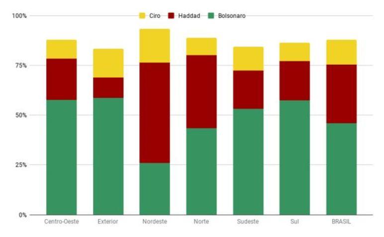 Gráfico mostra a votação dos três primeiros colocados por região do país nas eleições 2018