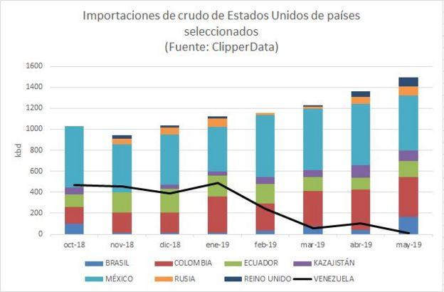 Importaciones de petróleo de EE.UU.