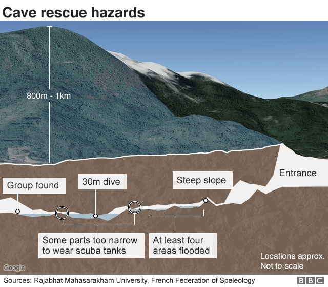 Cave rescue hazards