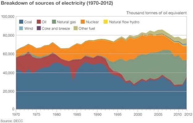 Breakdown of sources of electricity
