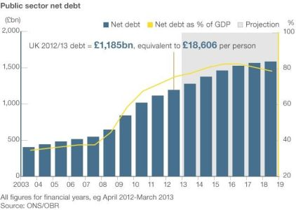 Public sector net debt