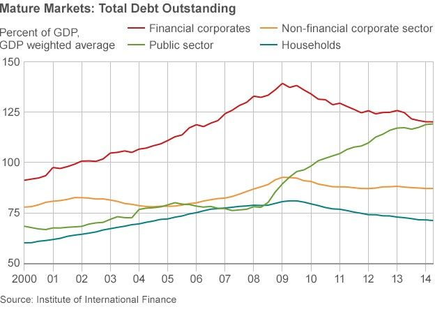 mature markets debt outstanding chart