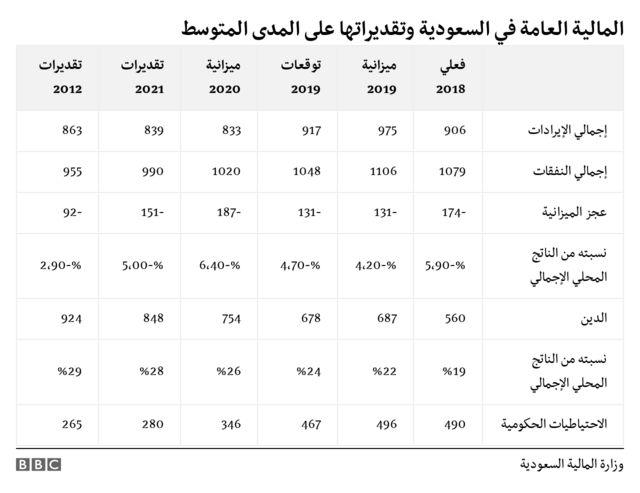 ميزانية المملكة العربية السعودية