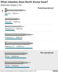 Graphic: North Korean Missiles