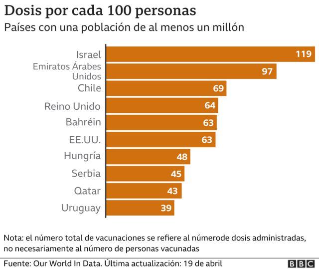 Gráfico dosis por cada 100 habitantes