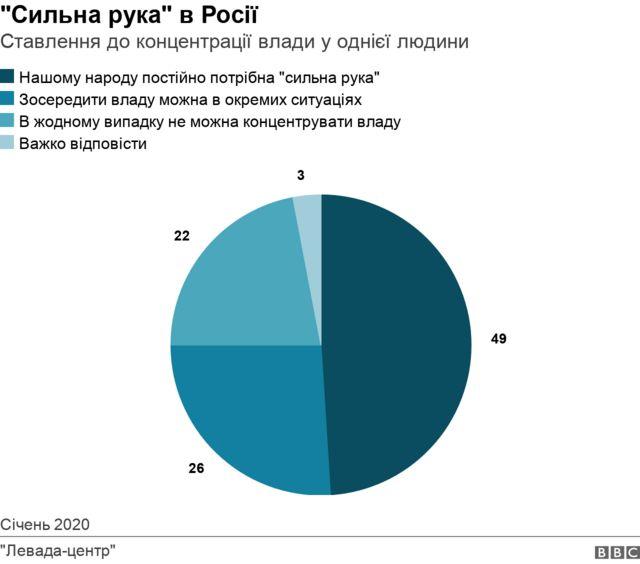 Сильна рука в Росії