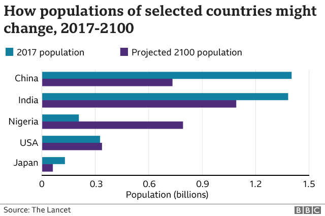 Graph of population sizes