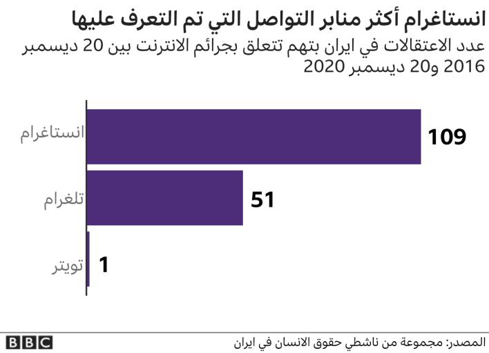 عدد الاعتقالات