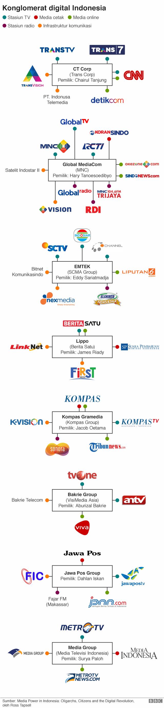 Konglomerasi Media di Indonesia