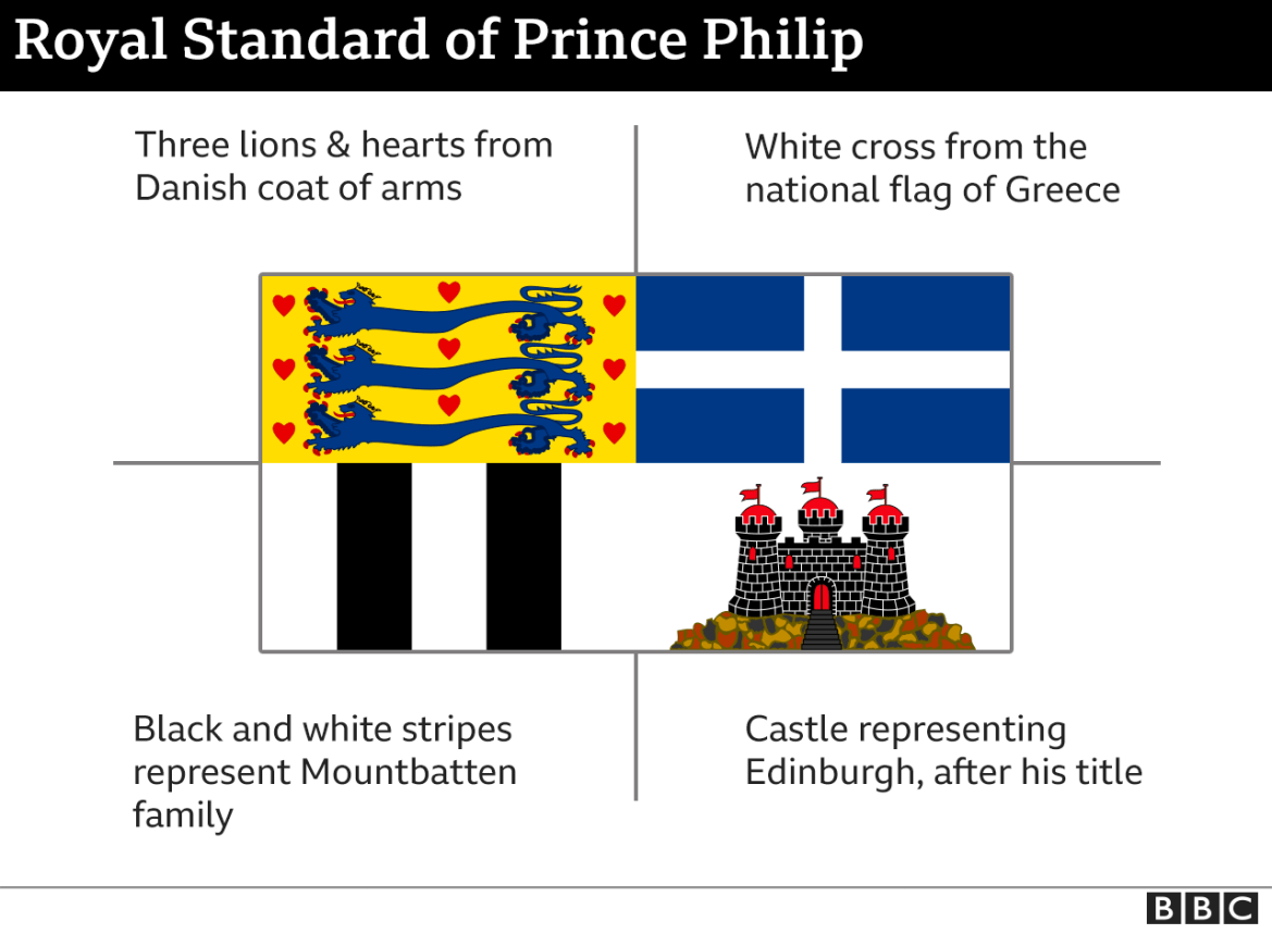 Meaning of elements of Prince Philip's standard