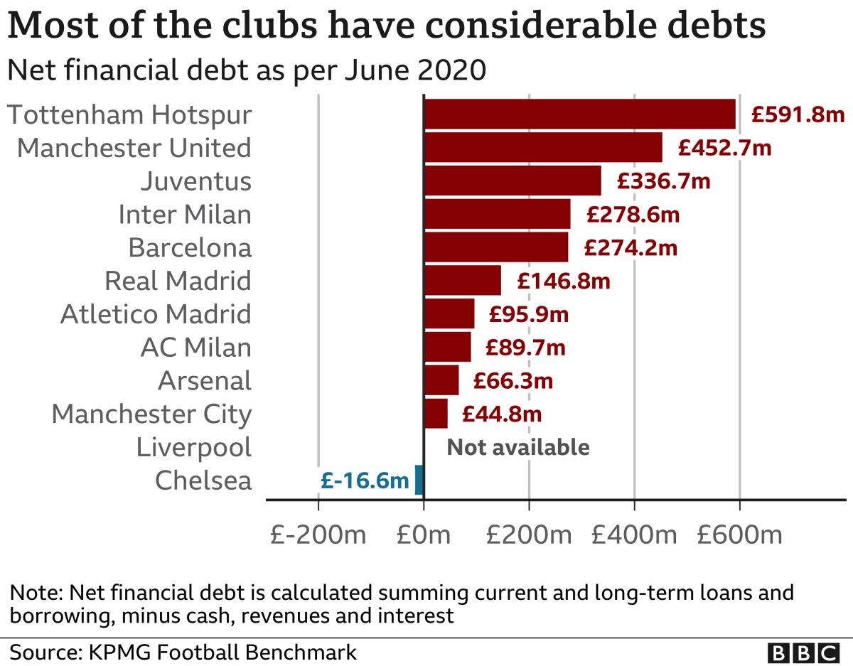 구단들은 이미 상당한 빚더미에 올라있다. 표는 프리미어리그 구단들의 2020년 6월 기준 부채 현황