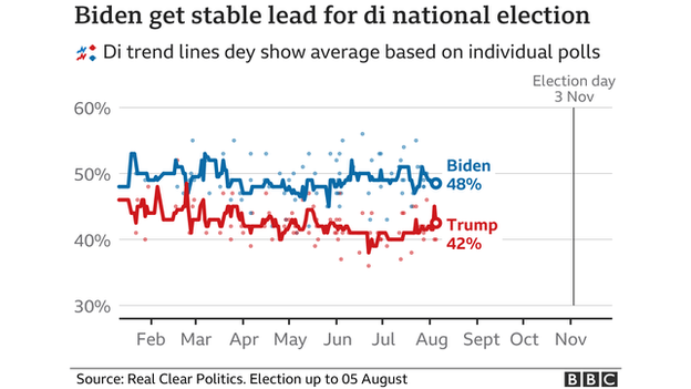 Chart showing how Donald Trump and Joe Biden are doing in the national polls. As of 10 August, Biden was on 49% while Trump was on 40%