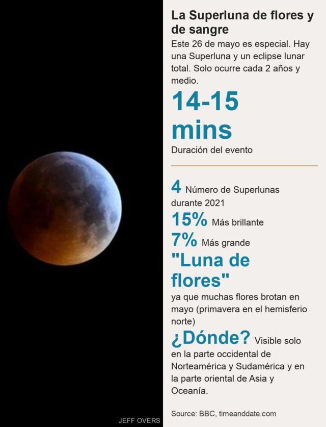 Datos Superluna