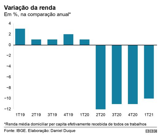 Gráfico de barras mostra a variação da renda, na comparação anual
