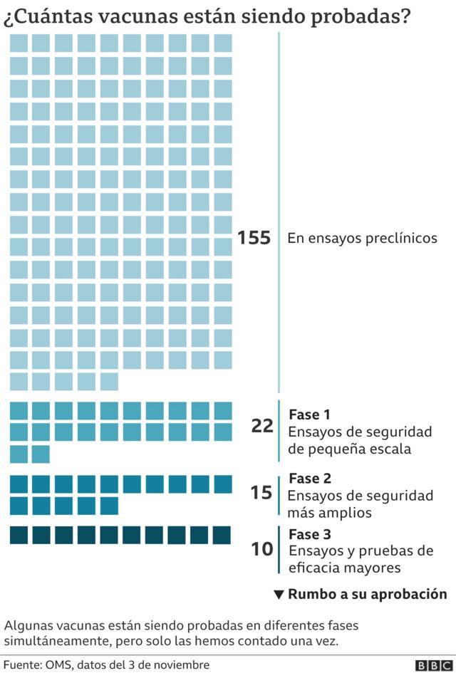 Gráfico de cuántas vacunas están siendo evaluadas en el mundo
