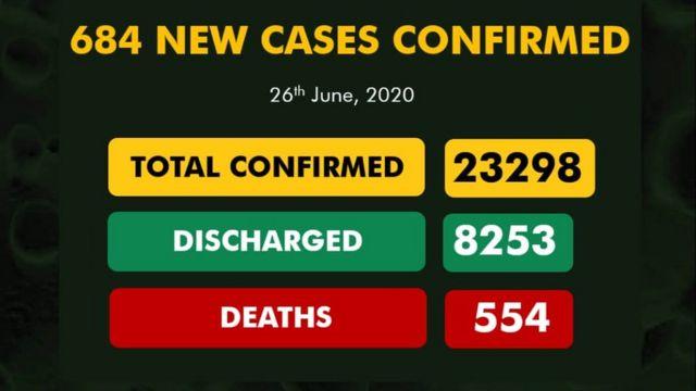 Latest news on coronavirus in Nigeria: NCDC report put Covid-19 ...