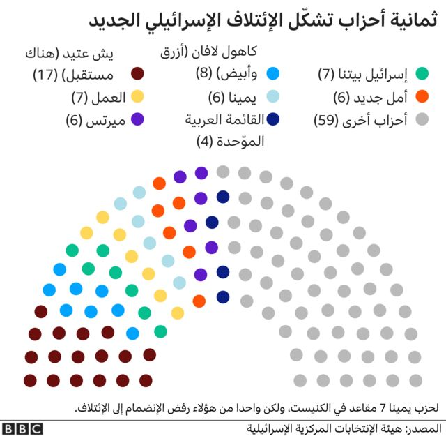 An illustration of the parties forming the new Israeli coalition and their shares of seats in parliament