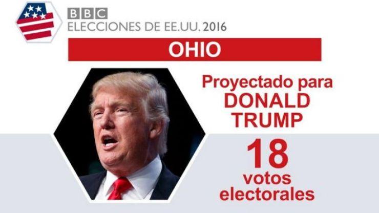 En Ohio ganó Trump.