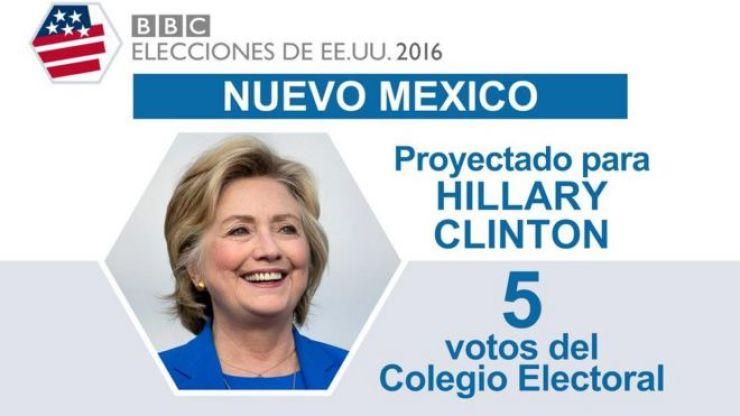 En Nuevo México ganó Clinton.