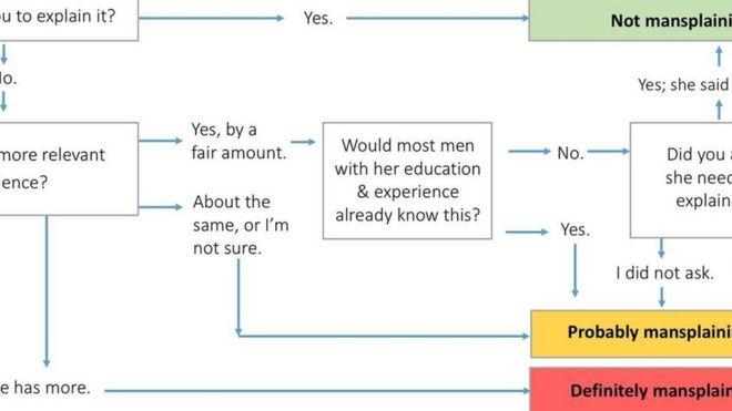 Tentang Mansplaining Cara Pria Menjelaskan Dengan Unsur Melecehkan