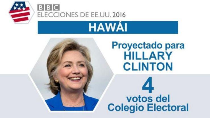 En Hawaí ganó Clinton.