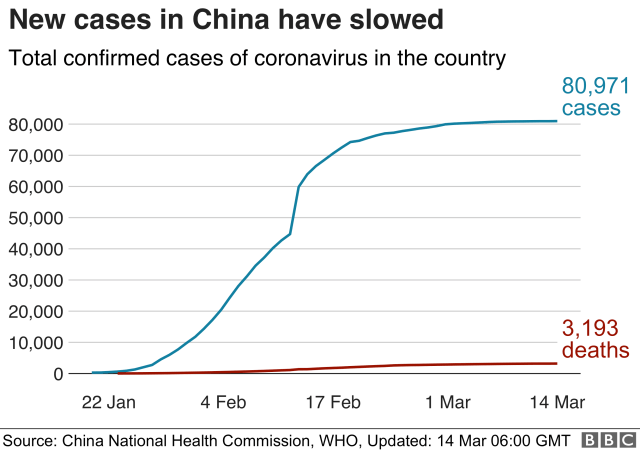 Total number of coronavirus cases in China