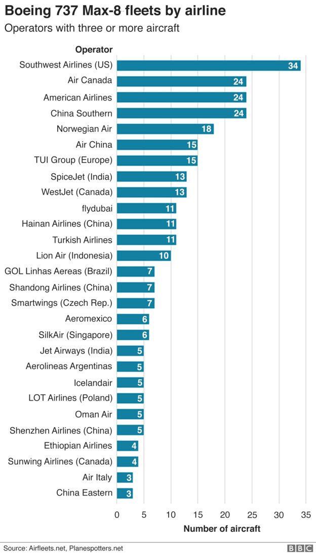 Chart showing the airlines with Boeing 737 Max-8 fleets