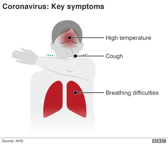 Coronavirus key symptoms: High temperature, cough, breathing difficulties.