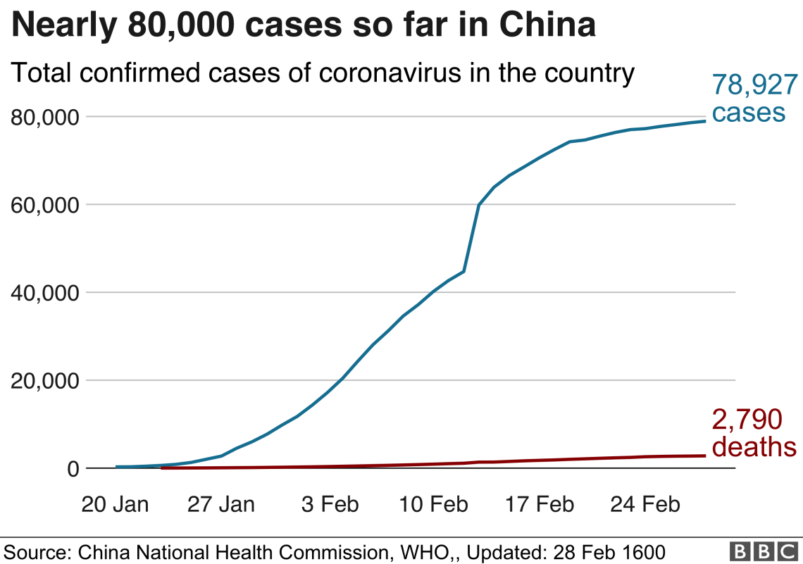 Chart showing the number of cases announced daily outside China has risen recently