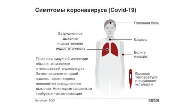 """Картинки по запросу """"признаки коронавируса"""""""