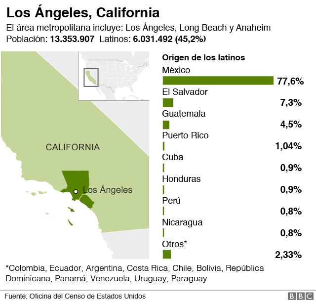 Latinos en Los Ángeles