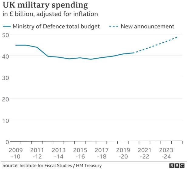 Chart showing UK defence spending adjusted for inflation