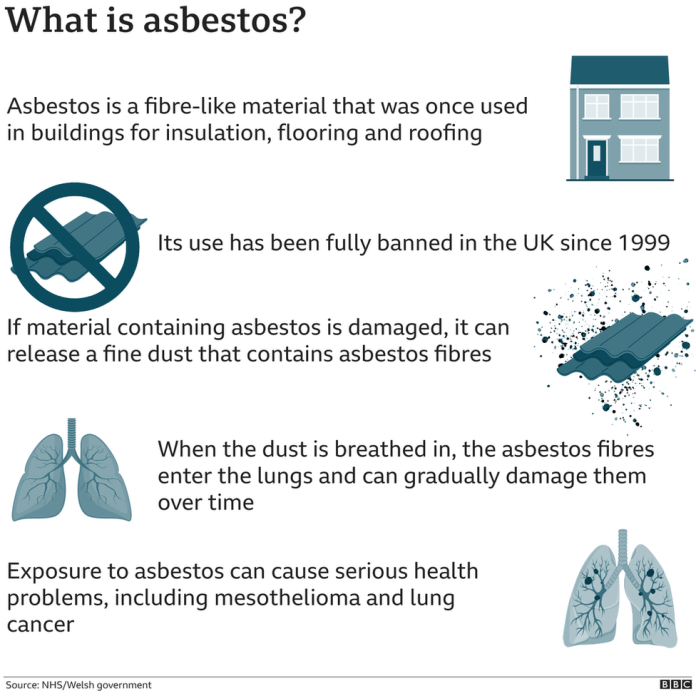 What is asbestos graphic