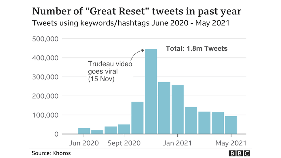 Great reset posts on Twitter