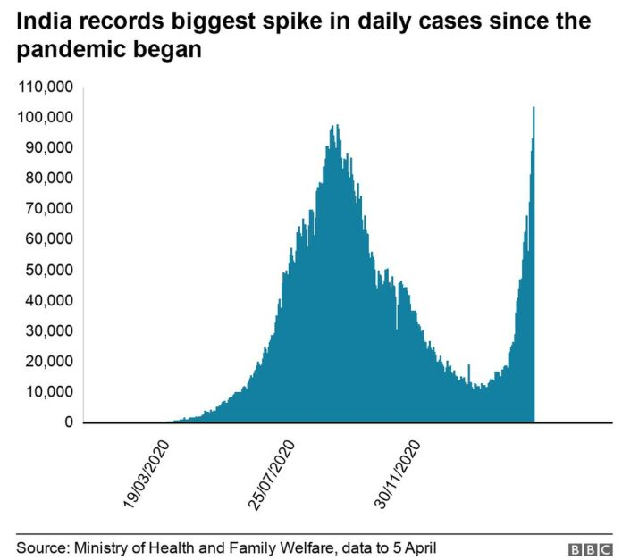 Daily case rise in India