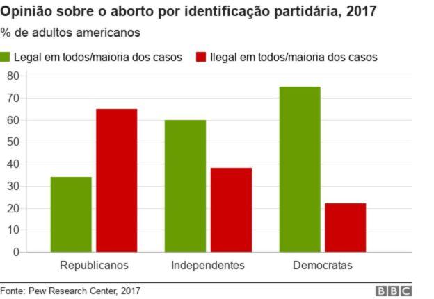 Gráfico sobre opiniões a respeito do aborto nos EUA