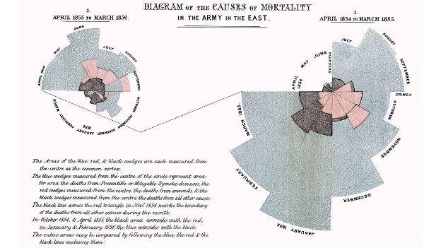 Diagrama de la rosa