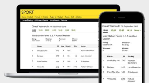 Why are we changing Horse Racing results pages? - BBC Sport
