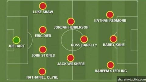 sport BBC Sport's predicted England starting XI for Euro 2020: Hart, Clyne, Stones, Dier, Shaw, Henderson, Wilshere, BArkley, Redmond, Sterling, Kane