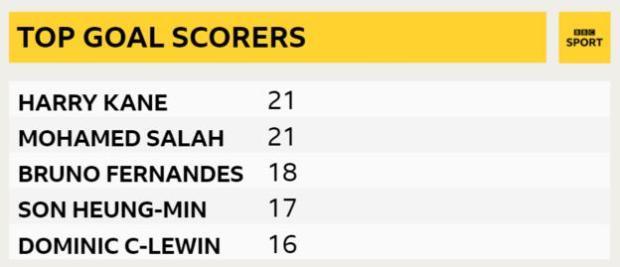 Premier League top goalscorers