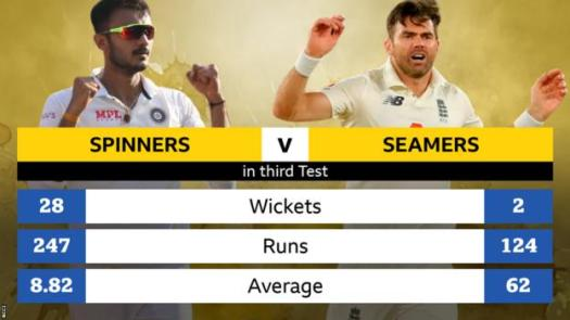 Graphic: Spinners v seamers in third Test: Spinners took 28 wickets at an average of 8.82 and seamers took two wickets at an average of 62
