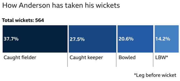 How Anderson has taken his wickets - Caught 37.%, caught behind 27.5%, bowled 20.6%, lbw 14%