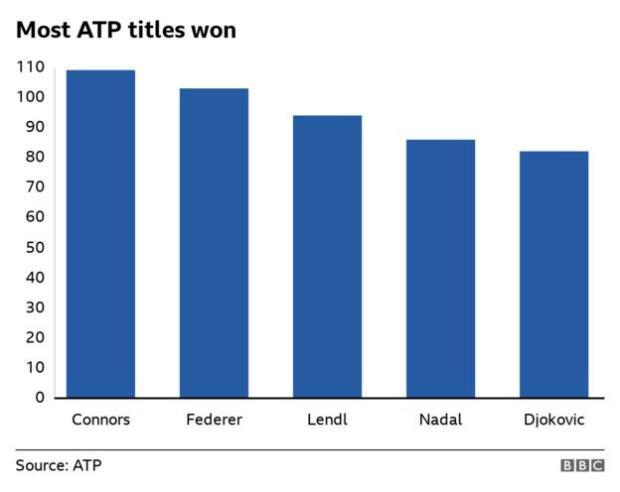 Jimmy Connors has won the most men's titles, followed by Roger Federer, Ivan Lendl, Rafael Nadal and Novak Djokovic