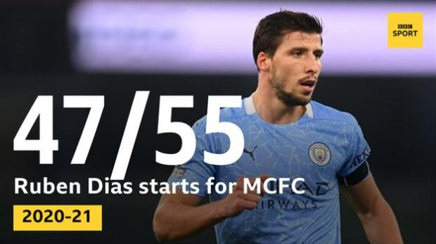Since he joined on 1 October, Ruben Dias has made 47 starts out of a possible 55 for Man City in all competitions this season, more than any other outfield player. City have conceded more than one goal in only five of those games and have kept 26 clean sheets