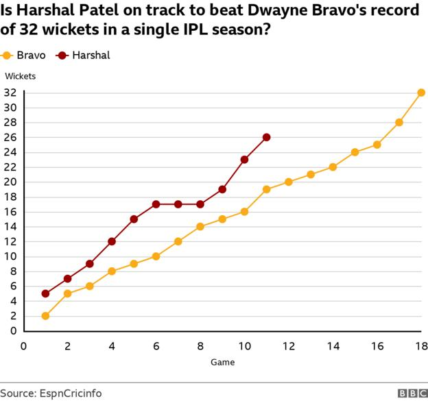 A graph to show that Royal Challengers Bangalore bowler Harshal Patel has 26 this wickets this season and is on track to beat Dwayne Bravo's record of 32 in a single season
