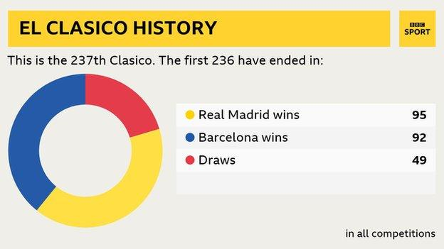 Real have won 95 Clasicos out of 236