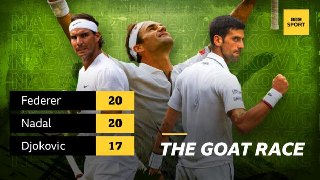 Graphic showing Roger Federer and Rafael Nadal have won 20 Grand Slam titles, with Novak Djokovic three behind on 17 major wins