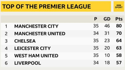 Snapshot of the top of the Premier League: 1st Man City, 2nd Man Utd, 3rd Chelsea, 4th Leicester, 5th West Ham & 6th Liverpool